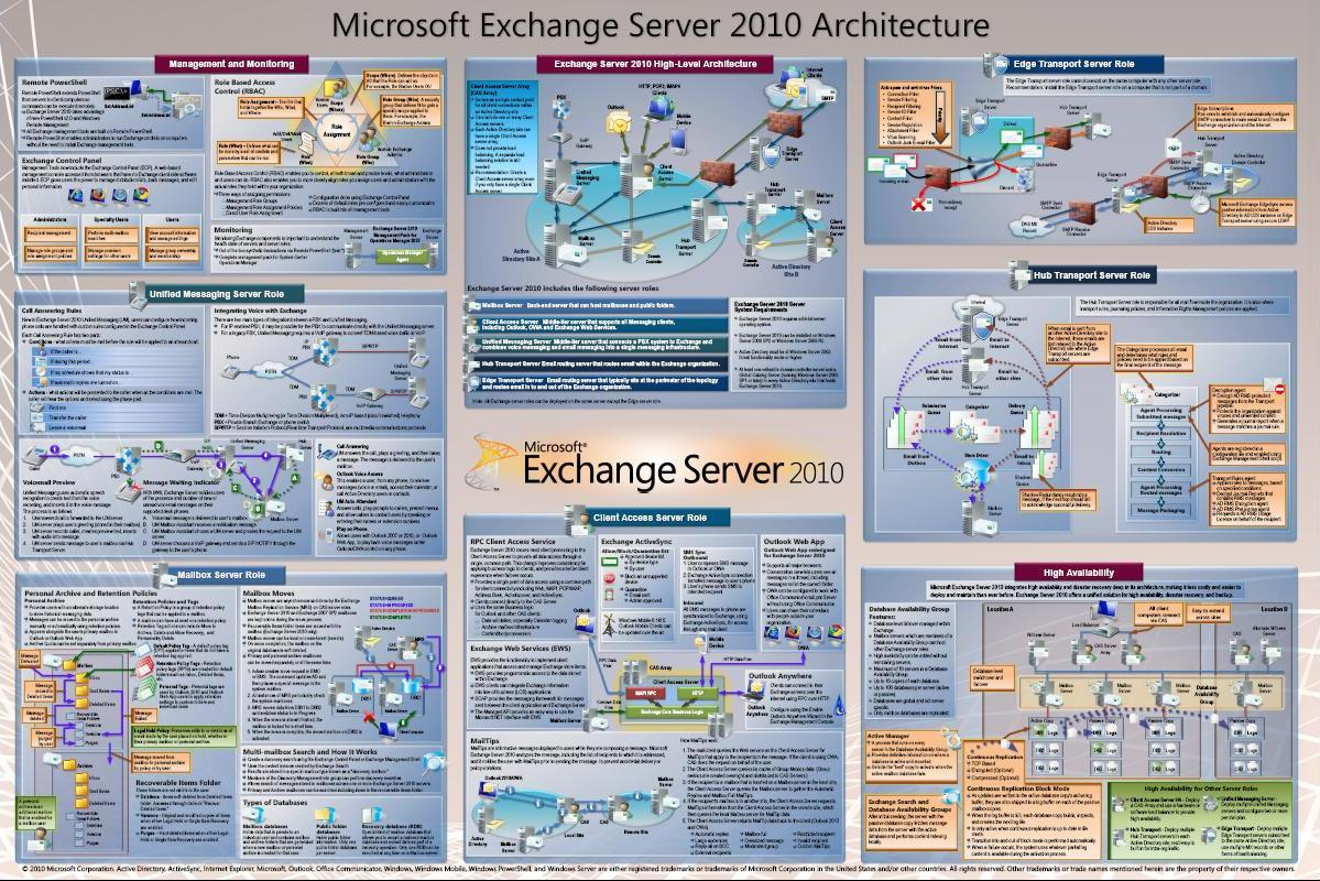Exchange 2010 Poster Architecture
